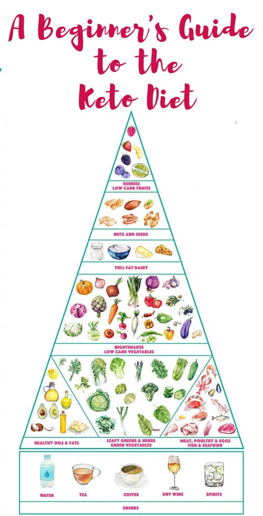 A Beginner's Guide to the Keto Diet showing the keto food pyramid