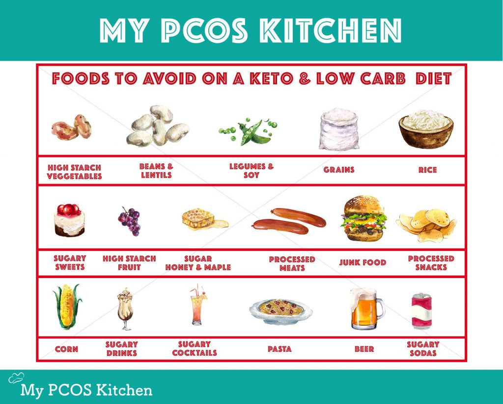 Image showing what foods to avoid while on a keto diet or low carb diet.