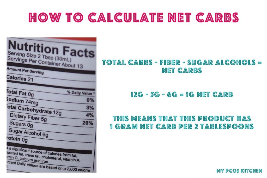 Image showing how to calculate net carbs on a ketogenic diet.