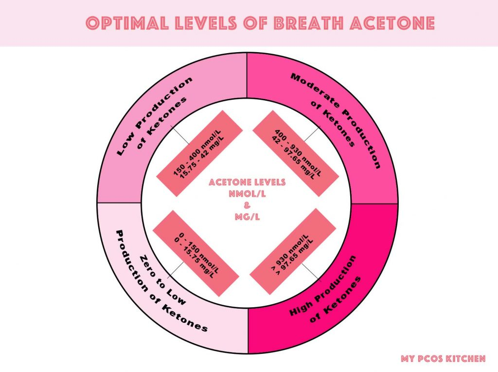 A chart showing optimal acetone levels measured by a breathalyzer for those on a ketogenic diet.