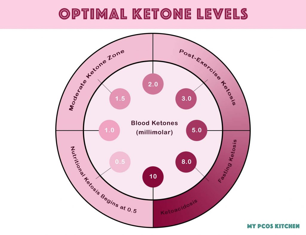 Image showing the optimal ketone levels to check if you're in ketosis or not.