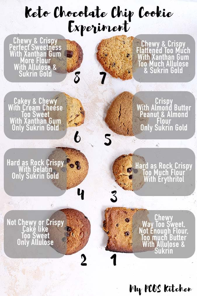 Different ways to make keto chocolate chip cookies to find the perfect keto cookie!